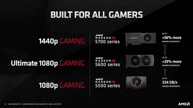 AMD lanza nuevas GPU Radeon RX para laptops para juegos para vencer a Nvidia