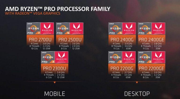 El debut de Ryzen Pro Mobile de AMD: lo que necesitas saber