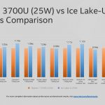 Intel anuncia seis CPU Core de 9ª generación, le da un adelanto a Ice Lake