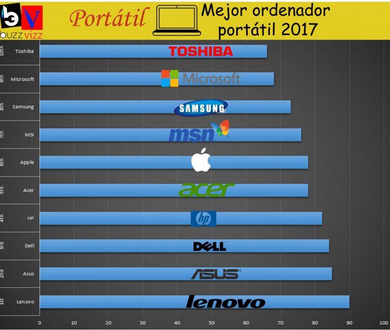 Lenovo: Informe de calificaciones 2018