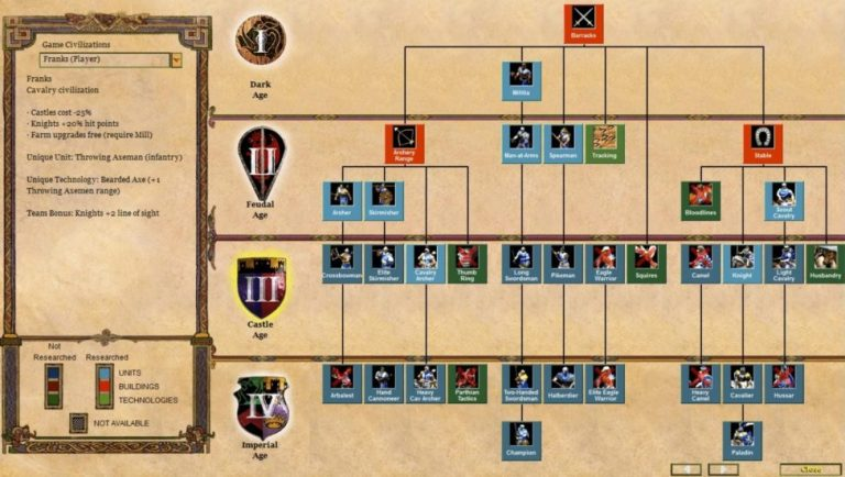¿Qué civilización de Age of Empires II es la mejor?
