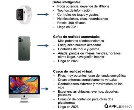 Apple Glass puede lanzarse en 2021, pero podría ser imposible encontrarlo