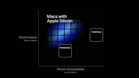 Las nuevas MacBooks con Apple Silicon podrían obtener esta enorme mejora de rendimiento
