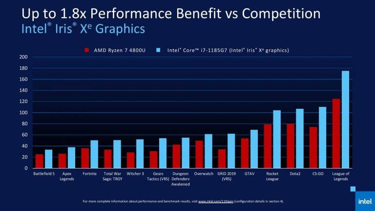 Las CPU Ryzen 5000 aparecen en la fuga de la computadora portátil Asus: ¿puede Tiger Lake manejar la competencia?